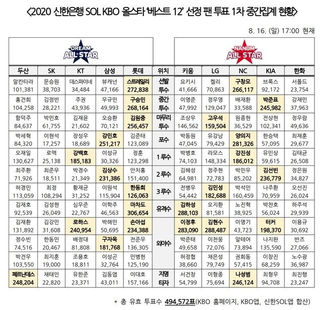 [서울=뉴시스]프로야구 올스타 투표 1차 집계 현황.(사진=KBO 제공)