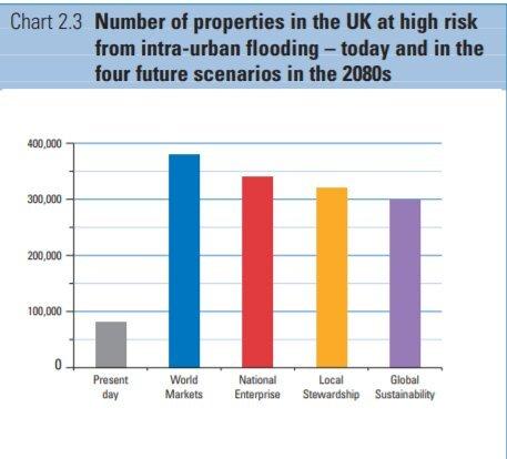 도심 침수지역 예상면적. 어떤 기후변화시나리오를 채택하든, 도심 침수로 인한 피해는 2004년에 비해 최소 3배 이상 늘어난다. Future Flooding, 2004, UK / Flood and Coastal Defence project, Foresight programme, Office of Science and Technology