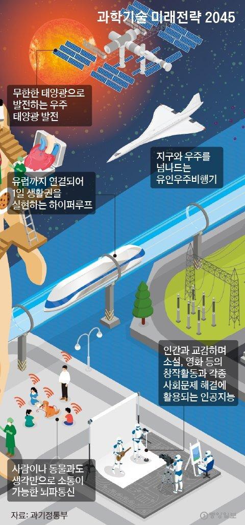 과학기술 미래전략 2045. 그래픽=박경민 기자 minn@joongang.co.kr