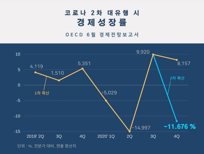 코로나 1·2차 확산 가정 경제성장률 전망치 비교. © News1