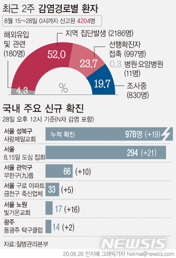 [서울=뉴시스] 지난 28일 질병관리본부에 따르면 최근 2주간 신고된 4204명 중 감염경로를 조사중인 환자는 19.7%인 830명이다. (그래픽=안지혜 기자)  hokma@newsis.com