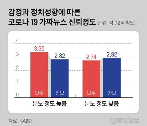 감정과 정치성향에 따른 코로나 19 가짜뉴스 신뢰정도. 그래픽=김현서 kim.hyeonseo12@joongang.co.kr