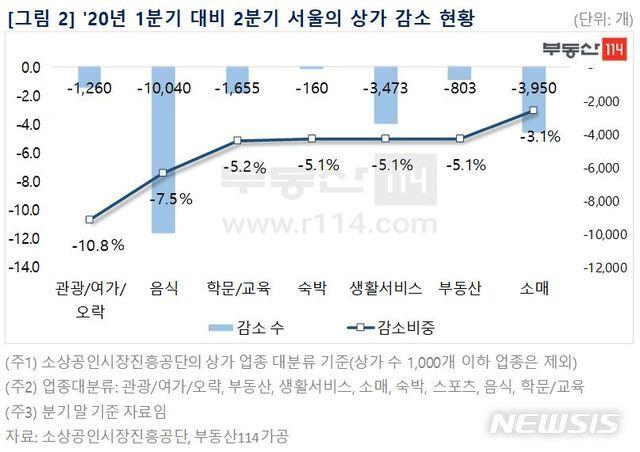 [서울=뉴시스]7일 부동산 정보업체 부동산114가 소상공인시장진흥공단의 상가데이터를 분석한 결과 지난 2분기 서울의 상가 수는 37만321개로 1분기 39만1499개에 비해 2만1178개 줄어들었다. (제공 = 부동산114) 2020.09.07.
