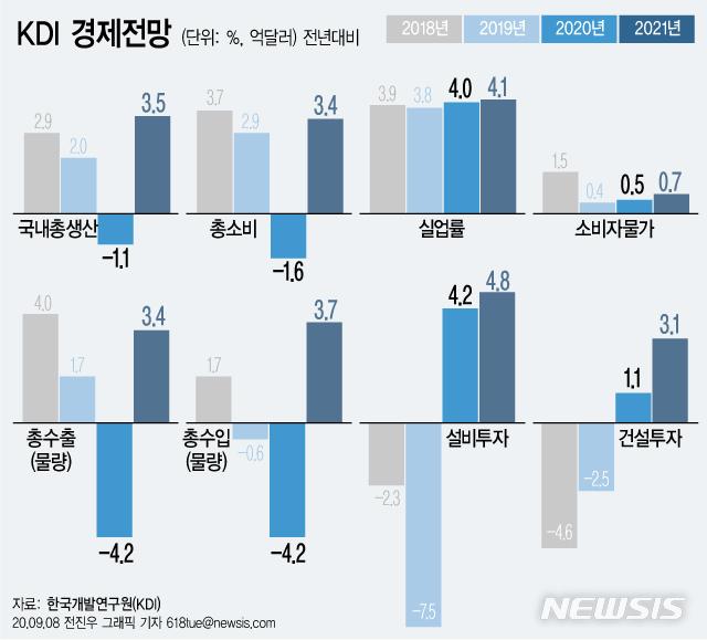 [서울=뉴시스]국책연구기관인 한국개발연구원(KDI)이 코로나19 재확산으로 올해 우리나라 경제성장률 전망치를 0.2%에서 -1.1%로 하향 조정했다. 지난 5월 '상반기 경제 전망'에서 밝힌 0.2%보다 0.9%포인트(p) 하락한 수치다. (그래픽=전진우 기자)  618tue@newsis.com