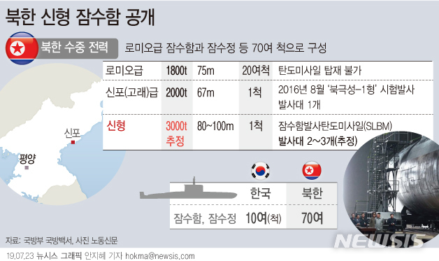 【서울=뉴시스】북한이 신형 잠수함의 외관을 일부 공개했다. 북극성-1형을 발사한 신포급 잠수함은 2000t급으로 발사대가 1개였다. 이번에 공개된 잠수함은 발사대가 최대 3개까지 늘었을 것으로 추정된다. (그래픽=안지혜 기자) hokma@newsis.com