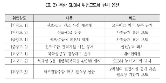 [서울=뉴시스] 북한 SLBM 위협고도화 현시 옵션. 2020.09.10. (표=반길주 제공)