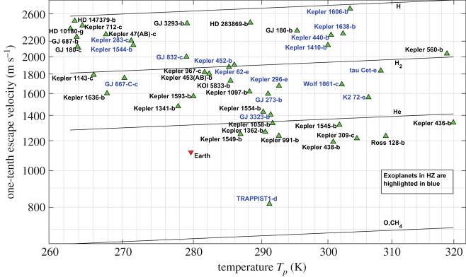 기존 잠재적 거주 가능 외계행성 목록 55개 중에서 스웨덴 연구진의 새로운 모형을 적용한 결과, 기준에 충족하는 외계행성은 17개(파란색 표기)인 것으로 나타났다.(사진=영국 왕립학회보A)