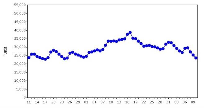 최근 2개월 적혈구제제 보유현황 추이로, 며칠 새 뚜렷한 감소세를 보인다. [대한적십자사 혈액관리본부 홈페이지 캡처. 재판매 및 DB 금지]