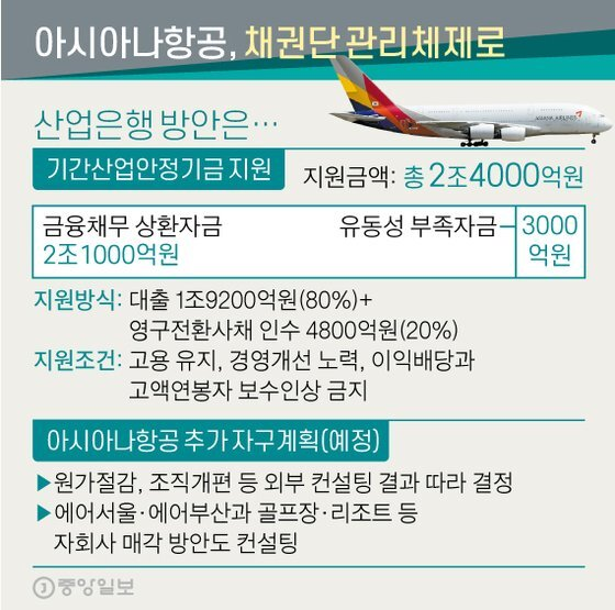 아시아나항공, 채권단 관리체제로. 그래픽=신재민 기자 shin.jaemin@joongang.co.kr