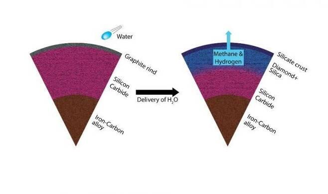고탄소 행성이 물과 작용해 다이아몬드가 행성으로 바뀌는 과정 [Harrison/ASU 제공/ 재판매 및 DB 금지]