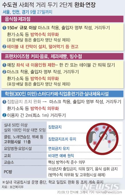 [서울=뉴시스]정부가 신종 코로나바이러스 감염증(코로나19) 확산 방지를 위한 수도권 사회적 거리두기를 2.5단계에서 2단계로 완화하고 오는 27일까지 연장한다. (그래픽=안지혜 기자)  hokma@newsis.com