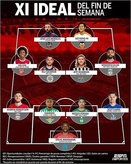 ESPN 데포르테스의 유럽축구 주간 베스트 11
