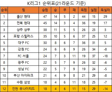 21라운드를 마친 K리그1 순위표(표=엠스플뉴스)