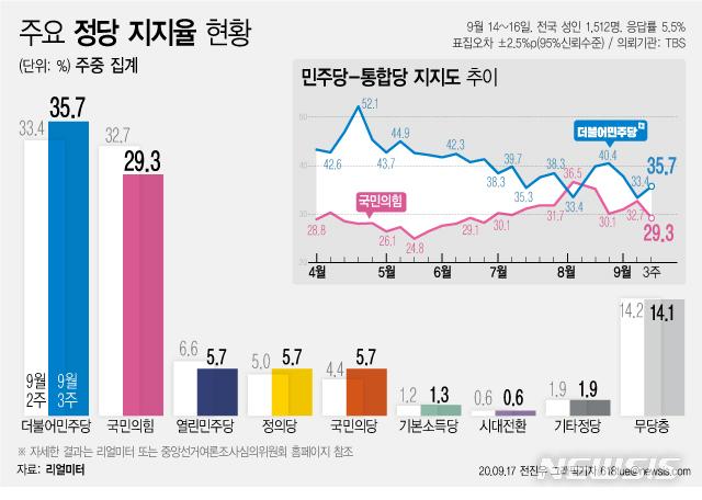 [서울=뉴시스]리얼미터가 TBS 의뢰로 실시한 9월 3주차 주중 잠정집계 결과, 더불어민주당 지지도는 전주 대비 2.3%포인트 오른 35.7%, 국민의힘당은 3.4%포인트 내린 29.3%를 기록했다. 양당 간 격차는 6.4%포인트로 집계됐다. (그래픽=전진우 기자)  618tue@newsis.com