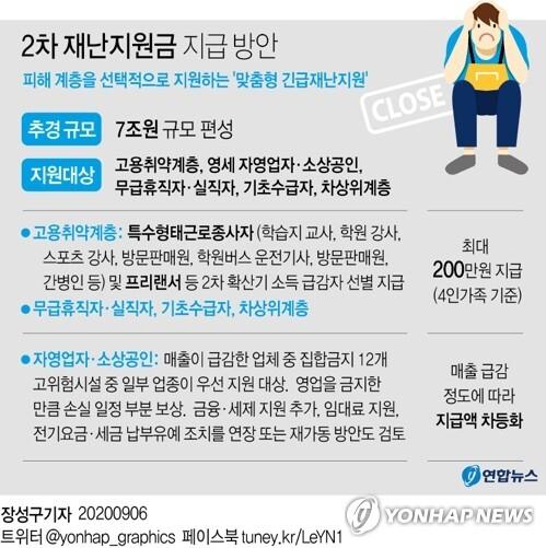 [그래픽] 2차 긴급재난지원금 지급 방안 [연합뉴스 자료그래픽]