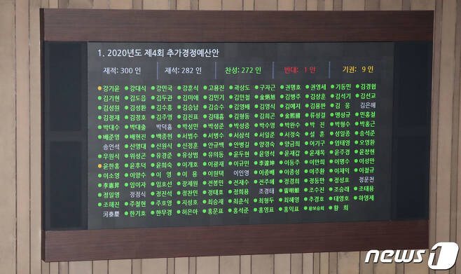 22일 오후 서울 여의도 국회에서 열린 본회의에서 '2020년도 제4회 추가경정예산안'이 통과되고 있다. 2020.9.22/뉴스1 © News1 박세연 기자