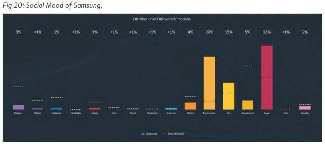 소셜미디어 분석업체 넷베이스가 지난해 7월부터 1년간 전세계 200여개국에서 삼성전자와 관련된 포스팅에 언급된 표현을 감정별로 분류한 것(자료=넷베이스) © 뉴스1