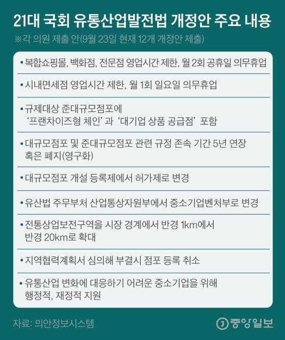 21대 국회 유통산업발전법 개정안 주요 내용. 그래픽=김은교 kim.eungyo@joongang.co.kr