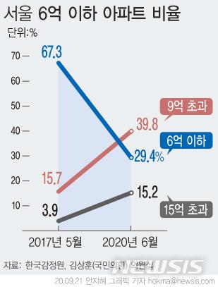 [서울=뉴시스]21일 국회 국토교통위원회 소속 국민의힘 김상훈 의원이 한국감정원의 서울아파트 매매 시세현황(2017년5월~2020년6월)을 분석한 결과, 서울 내 시세 6억 이하 아파트 비율이 2017년 5월 67.3%에서 2020년 6월 29.4%로 감소했다.  (그래픽=안지혜 기자)  hokma@newsis.com