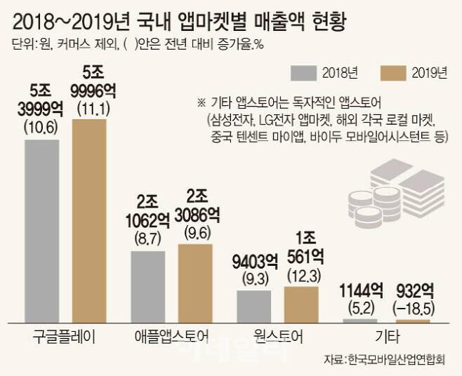 국내 앱마켓별 매출 및 시장점유율 현황. (그래픽=문승용 기자)