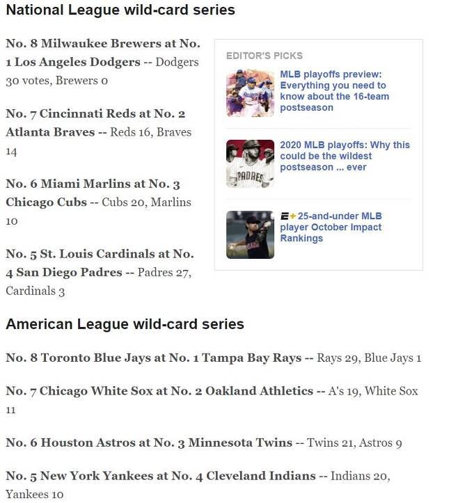 ESPN 전문가 30인의 와일드카드 시리즈 예측 [ESPN 홈페이지 캡처. 재판매 및 DB 금지]