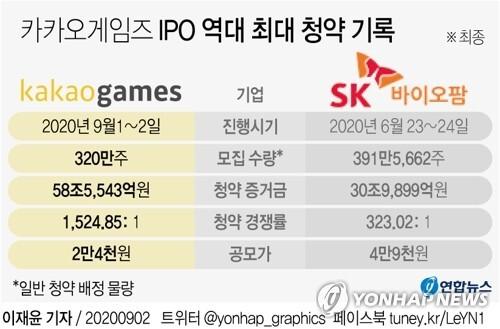 [그래픽] 카카오게임즈 IPO 역대 최대 청약 기록