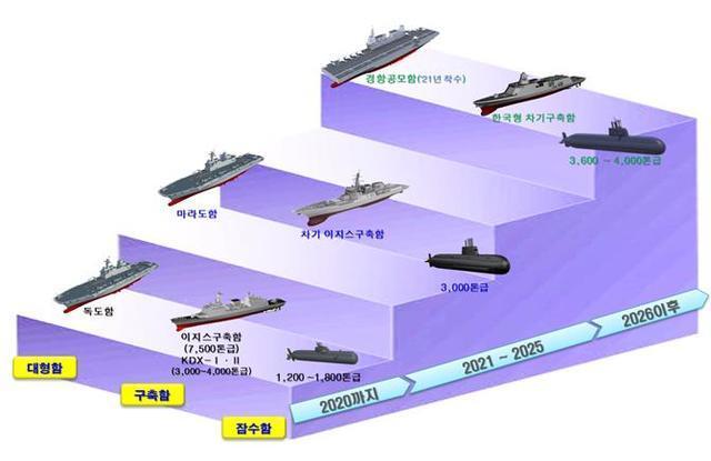 [서울=뉴시스] 경항공모함 등 함정 건조 계획. 2020.08.10. (그림=국방부  제공)