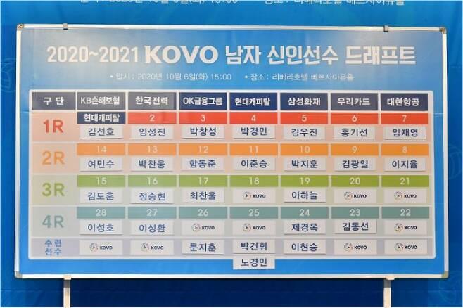 2020~2021 V-리그 남자부 신인 드래프트는 총 39명의 참가자 가운데 수련선수 4명을 포함한 26명이 프로의 지명을 받아 66.7%의 높은 지명률을 기록했다.(사진=한국배구연맹)