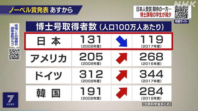 국가별 인구 100만 명당 박사 학위 취득자 수. 일본이 119명으로 준 반면, 한국은 2배가 넘는 284명으로 늘었다. [출처 : 일본 NHK 방송]