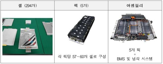 코나 고전압 배터리 구성체계(자료 =국토교통부)© 뉴스1