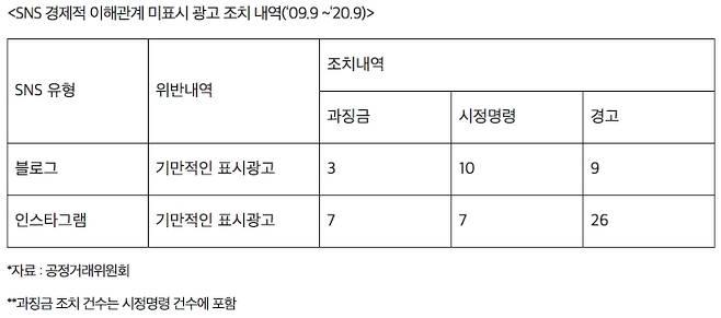 ▲ 양경숙 더불어민주당 의원실(국회 기획재정위원회) 제공.
