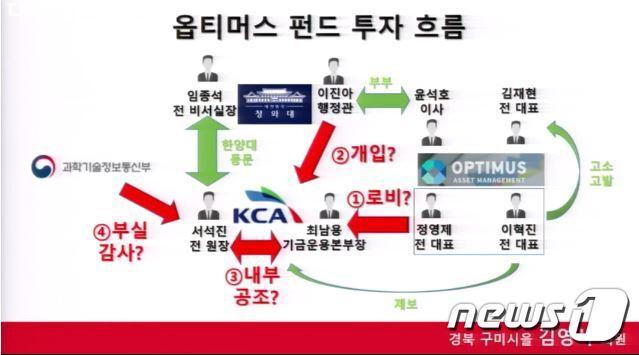김영식 의원실이 주장한 옵티머스 펀트 투자 관계도 (김영식 의원실 제공) © 뉴스1