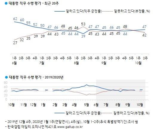 (한국갤럽 제공). © 뉴스1