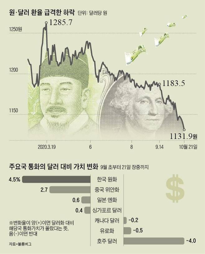 원·달러 환율 급격한 하락