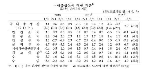3분기 실질GDP 성장률(속보치) [한국은행 제공. 재판매 및 DB 금지]