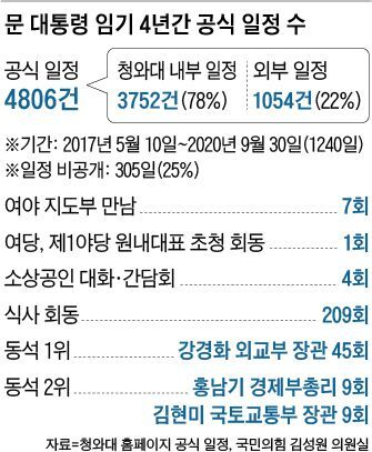 문 대통령 임기 4년간 공식 일정 수