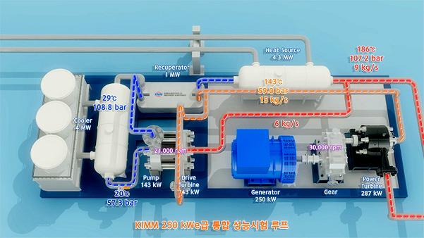 한국기계연구원이 개발한 250kW급 초임계 CO2 발전 시스템의 구조./기계연 제공