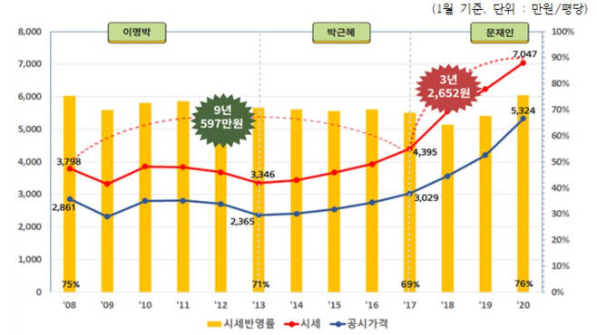 2008년부터 2020년까지 12년간 서울 강남 지역 아파트값 시세·공시가격 추이. [경제정의실천시민연합 제공]