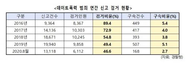 데이트폭력 신고 검거 현황. 경찰청 한정애 의원실 제공