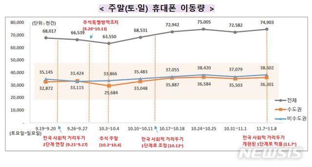 [서울=뉴시스]핼러윈데이(10월31일)가 끝나고 첫 주말인 지난 7~8일에도 전 국민의 이동량이 증가한 것으로 나타났다. 13일 보건복지부 중앙사고수습본부(중수본)가 통계청이 제공한 전국 주민의 지난 7~8일 휴대전화 이동량을 분석한 결과 7490만3000건으로 핼러윈데이(10월31일~11월1일) 7258만2000건과 비교해 3.2%(2321만건) 증가했다. (자료=코로나19 중앙재난안전대책본부 제공). 2020.11.13.photo@newsis.com