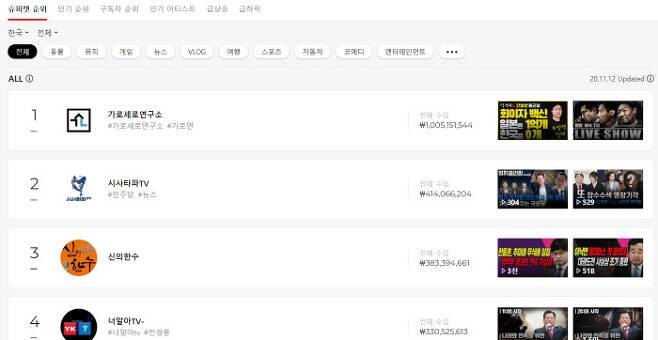 한국유튜브 동영상 슈퍼챗 순위 / 플레이보드 제공