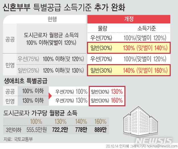 [서울=뉴시스]신혼부부·생애최초 특별공급 소득기준이 민영주택의 경우 도시근로자 월평균 소득 140%(맞벌이 160%) 이하로 완화된다. (그래픽=안지혜 기자)  hokma@newsis.com
