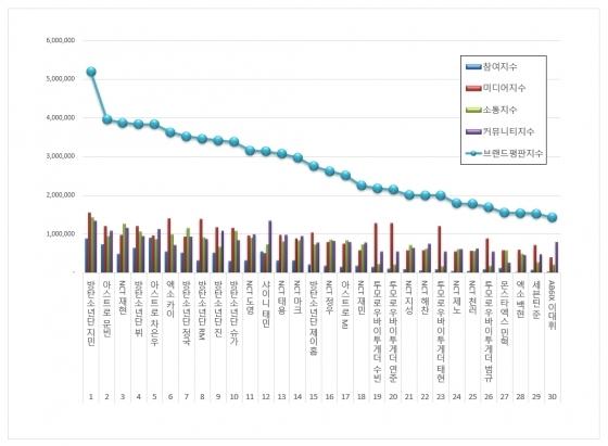 방탄소년단 지민, 11월 보이그룹 개인브랜드 평판 1위
