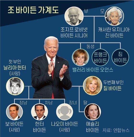 조 바이든 가계도. 그래픽=신재민 기자 shin.jaemin@joongang.co.kr