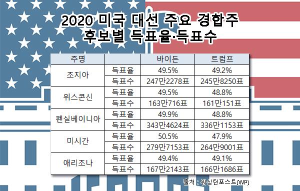 2020 미국 대선 주요 경합주 후보별 득표율-득표수 [워싱턴포스트]