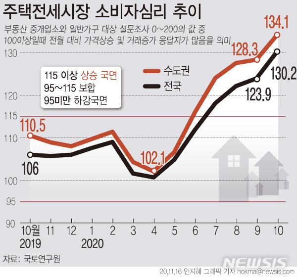 [서울=뉴시스] 16일 국토연구원에 따르면, 지난달 전국 전세시장 소비심리지수는 130.2를 기록해, 전월(123.9)보다 6.3포인트 상승했다. 지난 2014년 2월(130.2) 이래 최근 6년8개월(80개월)만에 최고치다. (그래픽=안지혜 기자)  hokma@newsis.com