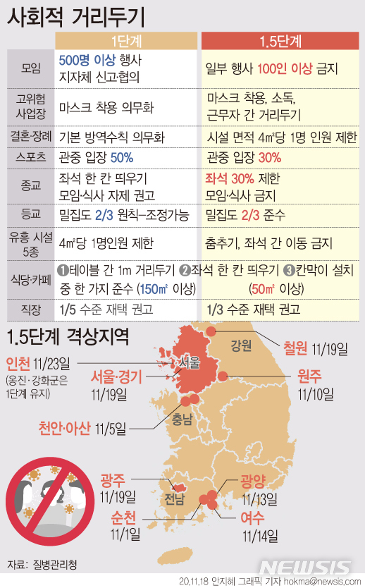 [서울=뉴시스]7일부터 적용된 사회적 거리 두기는 총 5단계로 수도권은 100명, 충청·호남·경북·경남권은 30명, 강원·제주권은 10명 등 권역별로 1주간 일평균 확진자 수를 기준으로 그 미만이면 1단계, 그 이상이면 1.5단계가 적용된다. (그래픽=안지혜 기자)  hokma@newsis.com