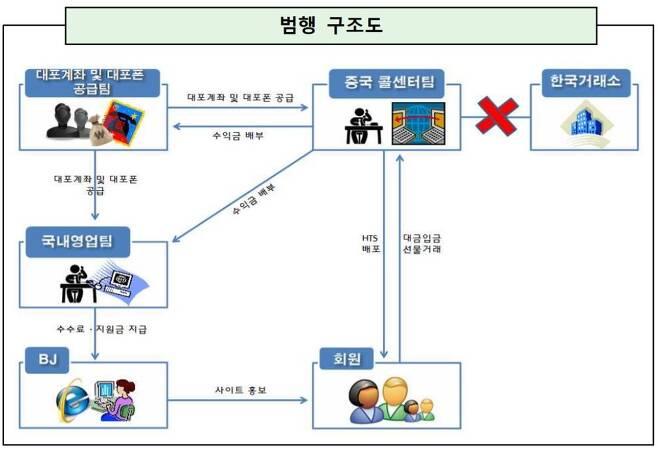 범행구조도 [서울중앙지검 제공. 재판매 및 DB 금지]