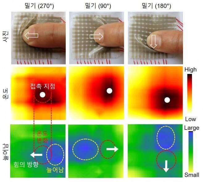 전자피부를 실제로 밀었을 때의 인식 이미지다. 접촉한 부분의 온도변화, 힘의 방향을 정확하게 인식한다. 포스텍 제공
