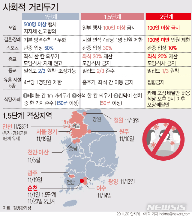 ][서울=뉴시스] 전남 순천시가 '코로나19' 확산에 따라 사회적 거리두기를 20일 0시 부터 2단계로 격상했다. 전국 지자체 중 2단계 격상은 순천이 처음이다. (그래픽=안지혜 기자)  hokma@newsis.com